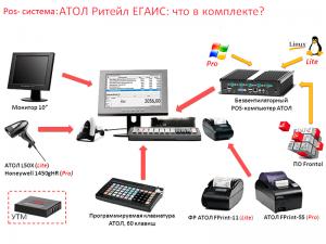 POS терминалы и POS системы